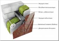 Способы утепления стен снаружи
