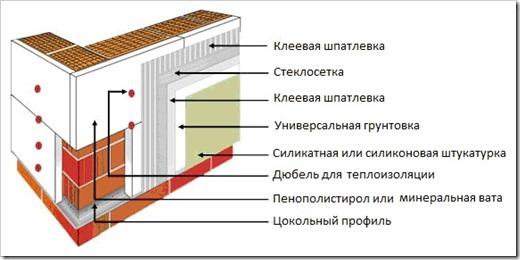 Утепление газобетонных стен снаружи