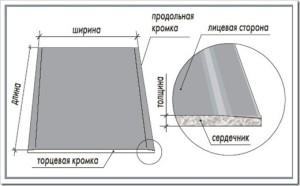 ГКЛ – гипсокартонный лист