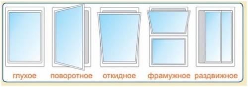 Какие бывают пластиковые окна
