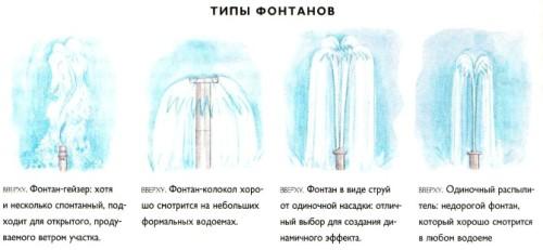 Устройство фонтана