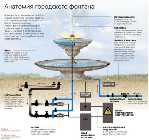 Принцип работы фонтана