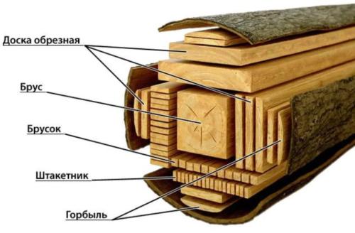 Основные виды пиломатериалов