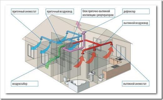 Проектирование вентиляции для коттеджа
